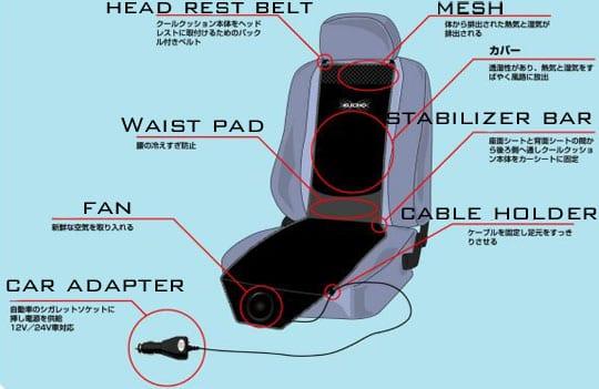 Car Seat Fan Cooler
